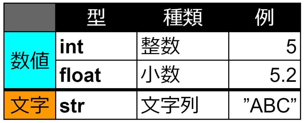 python 入門 数値文字の表